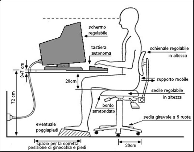 Schema Ergonomia